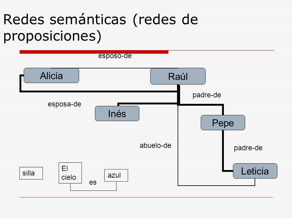 Redes semánticas (redes de proposiciones) abuelo-de azul es padre-de esposo-de esposa-de silla El cielo