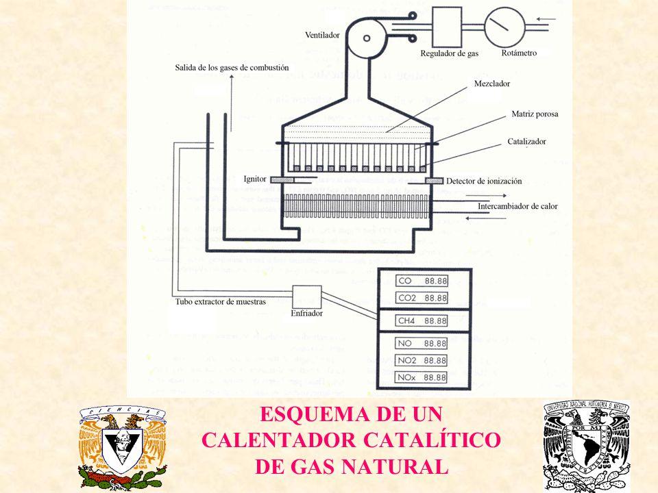 ESQUEMA DE UN CALENTADOR CATALÍTICO DE GAS NATURAL