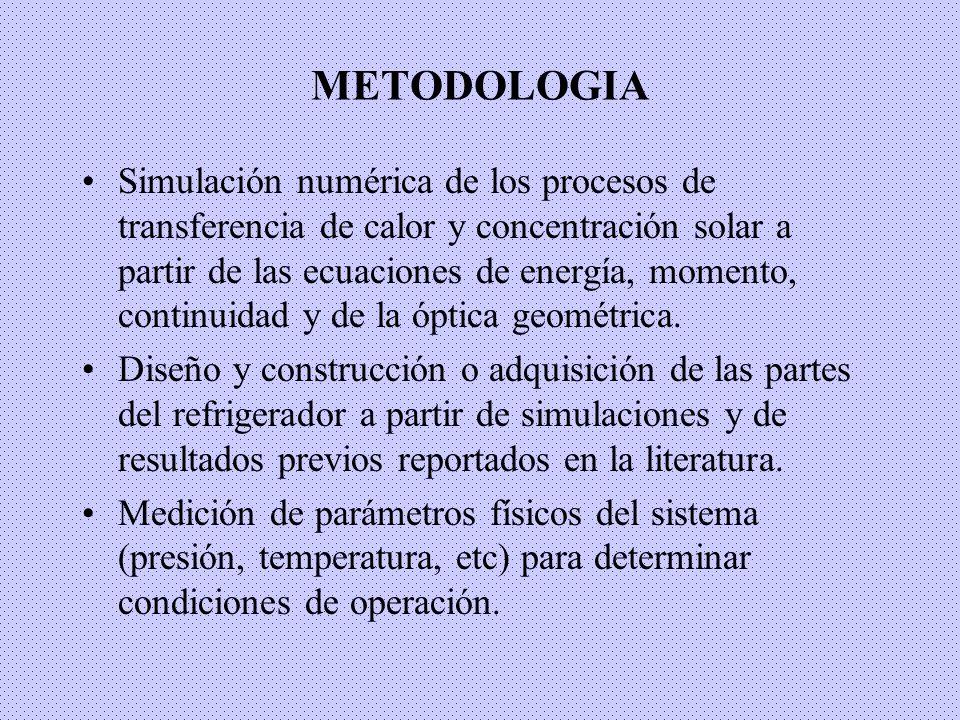 METODOLOGIA Simulación numérica de los procesos de transferencia de calor y concentración solar a partir de las ecuaciones de energía, momento, contin