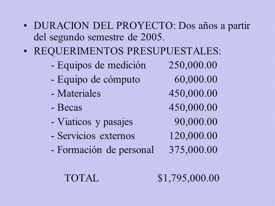 DURACION DEL PROYECTO: Dos años a partir del segundo semestre de 2005. REQUERIMENTOS PRESUPUESTALES: - Equipos de medición 250,000.00 - Equipo de cómp