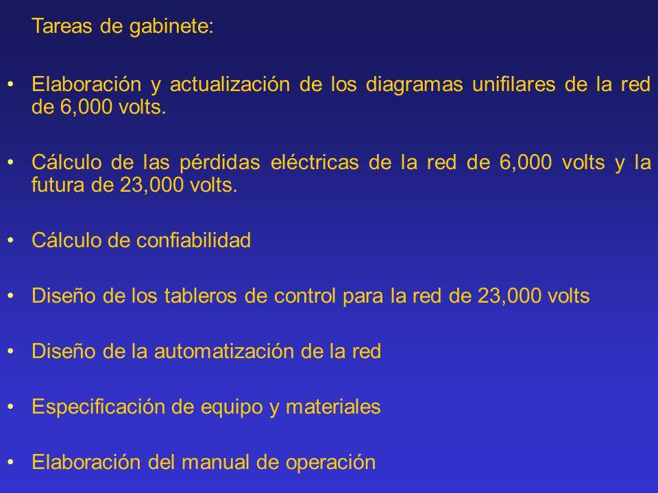 Tareas de gabinete: Elaboración y actualización de los diagramas unifilares de la red de 6,000 volts. Cálculo de las pérdidas eléctricas de la red de