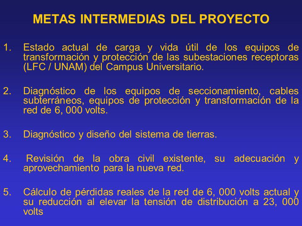 METAS INTERMEDIAS DEL PROYECTO 1.Estado actual de carga y vida útil de los equipos de transformación y protección de las subestaciones receptoras (LFC / UNAM) del Campus Universitario.