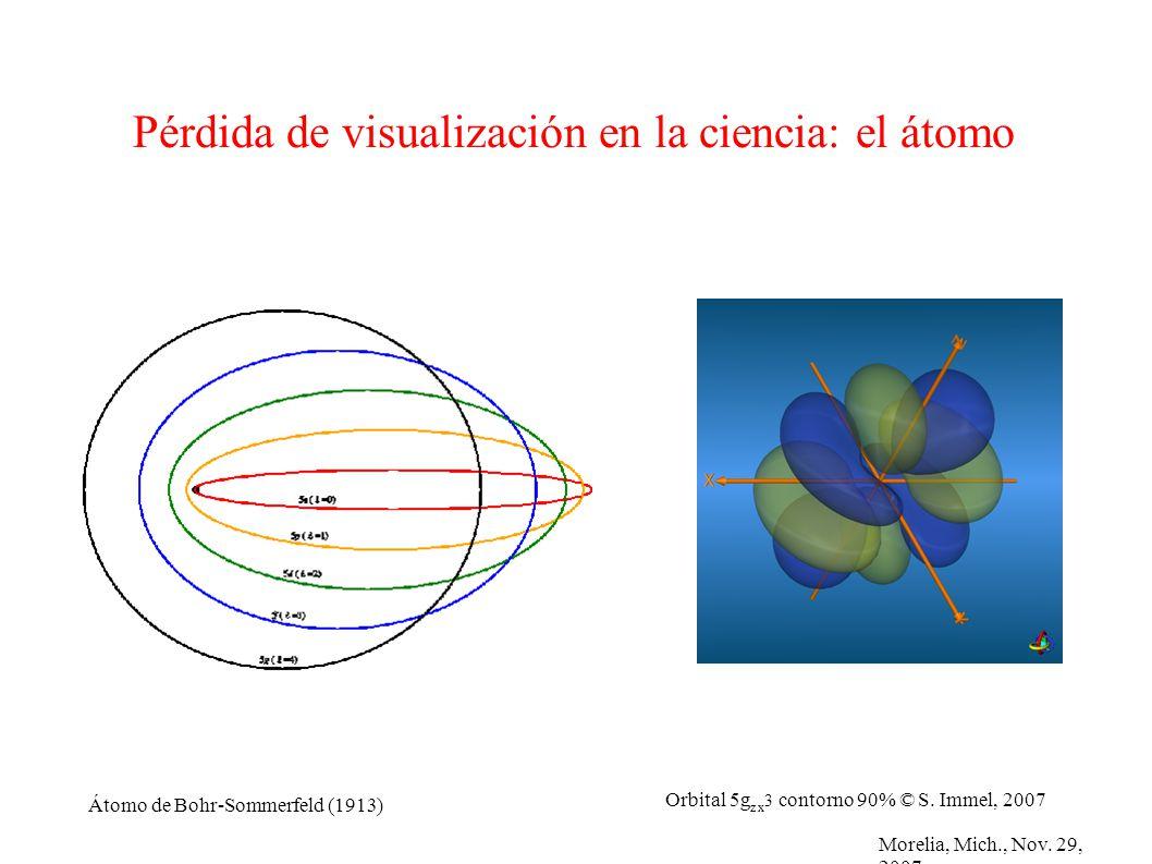 Morelia, Mich., Nov. 29, 2007 Pérdida de visualización en la ciencia: el átomo Átomo de Bohr-Sommerfeld (1913) Orbital 5g z x 3 contorno 90% © S. Imme