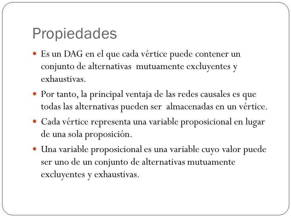 Propiedades Es un DAG en el que cada vértice puede contener un conjunto de alternativas mutuamente excluyentes y exhaustivas. Por tanto, la principal