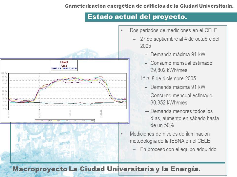 Estado actual del proyecto. Macroproyecto La Ciudad Universitaria y la Energía. Dos periodos de mediciones en el CELE –27 de septiembre al 4 de octubr