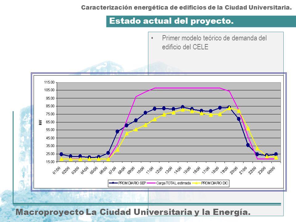 Estado actual del proyecto. Macroproyecto La Ciudad Universitaria y la Energía. Primer modelo teórico de demanda del edificio del CELE Caracterización