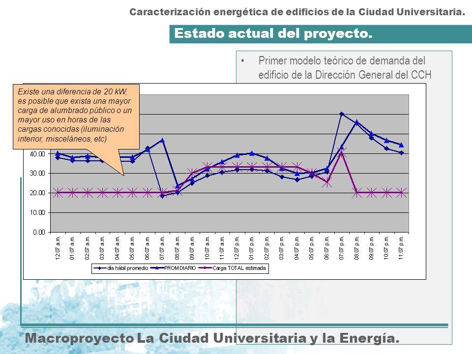 Estado actual del proyecto. Macroproyecto La Ciudad Universitaria y la Energía. Primer modelo teórico de demanda del edificio de la Dirección General