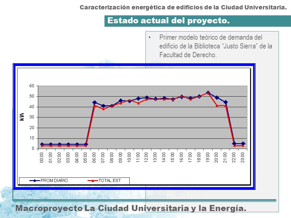 Estado actual del proyecto. Macroproyecto La Ciudad Universitaria y la Energía. Primer modelo teórico de demanda del edificio de la Biblioteca Justo S