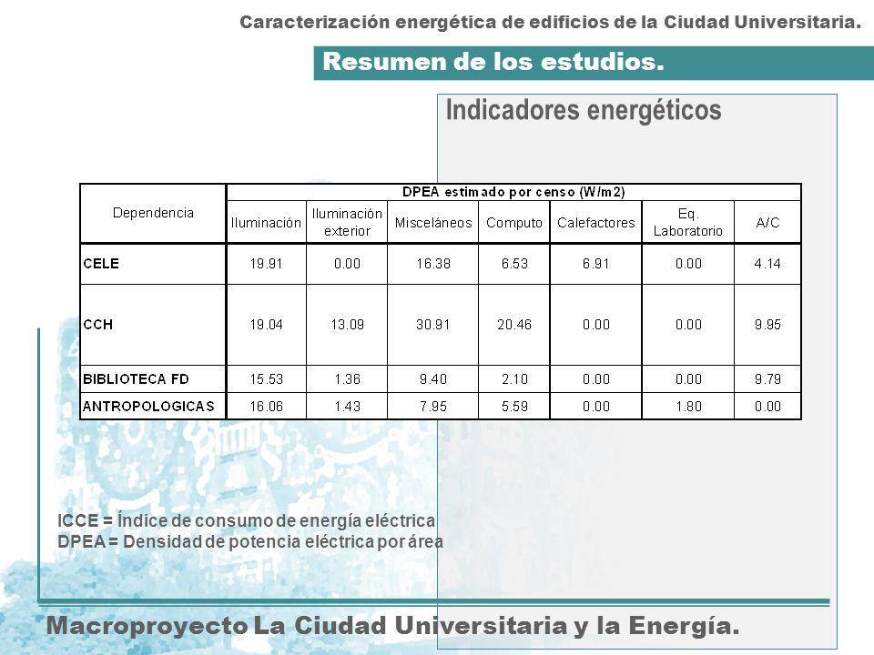 Resumen de los estudios. Macroproyecto La Ciudad Universitaria y la Energía. Indicadores energéticos Caracterización energética de edificios de la Ciu