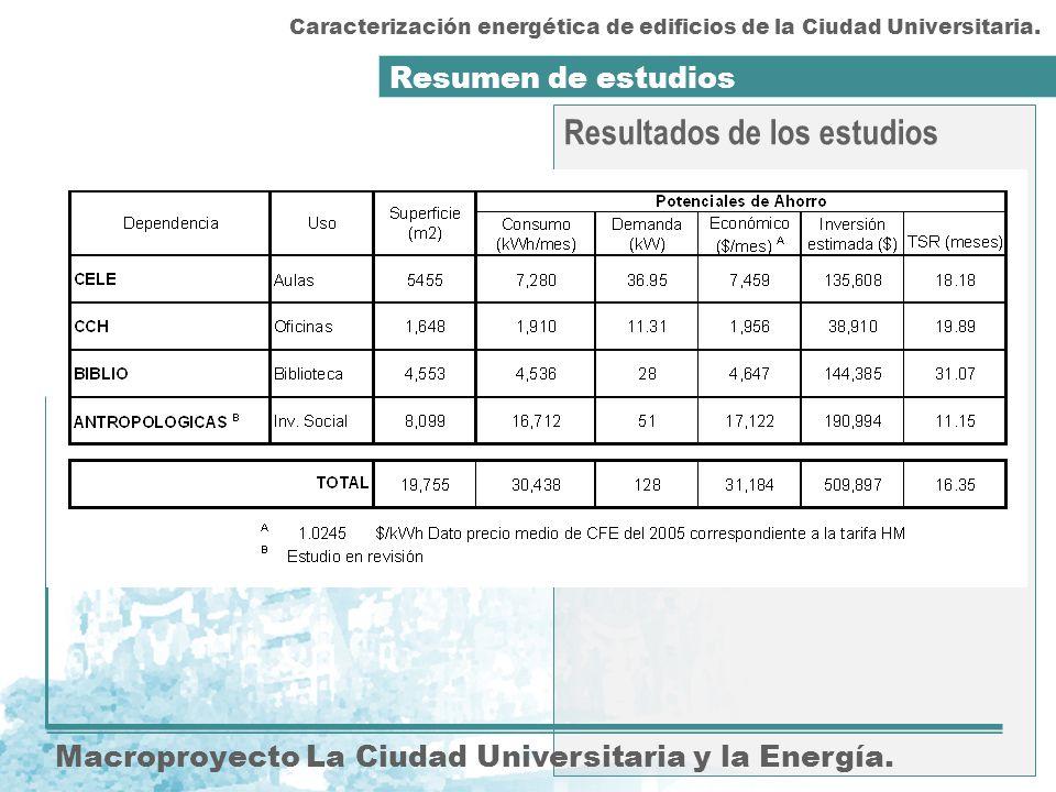 Resultados de los estudios Resumen de estudios Macroproyecto La Ciudad Universitaria y la Energía. Caracterización energética de edificios de la Ciuda