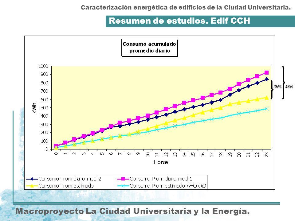 Resumen de estudios. Edif CCH Macroproyecto La Ciudad Universitaria y la Energía. Caracterización energética de edificios de la Ciudad Universitaria.