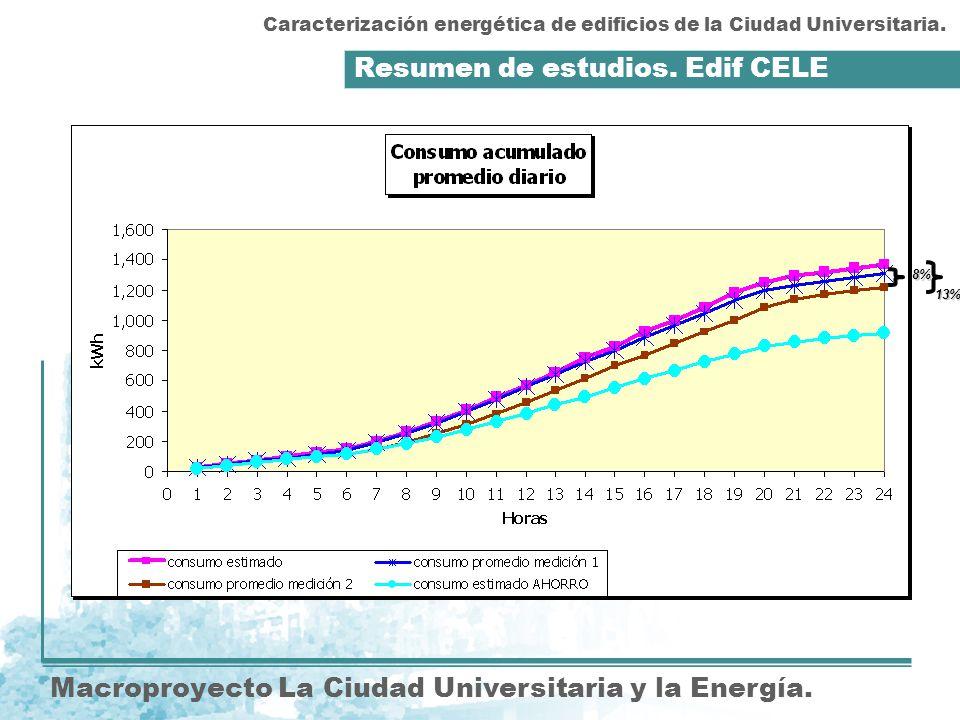 Resumen de estudios. Edif CELE Macroproyecto La Ciudad Universitaria y la Energía. Caracterización energética de edificios de la Ciudad Universitaria.
