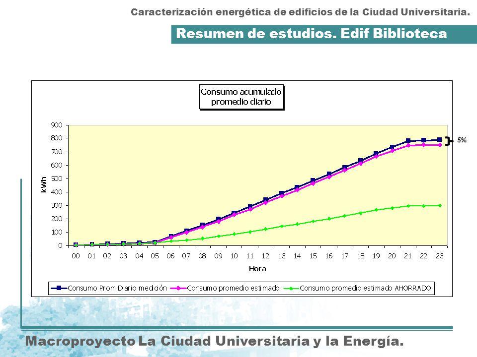 Resumen de estudios.Edif Biblioteca Macroproyecto La Ciudad Universitaria y la Energía.