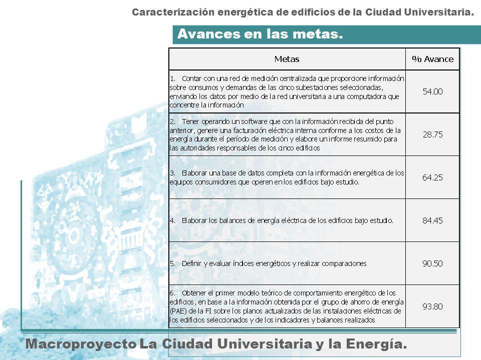 Avances en las metas. Macroproyecto La Ciudad Universitaria y la Energía. Caracterización energética de edificios de la Ciudad Universitaria.