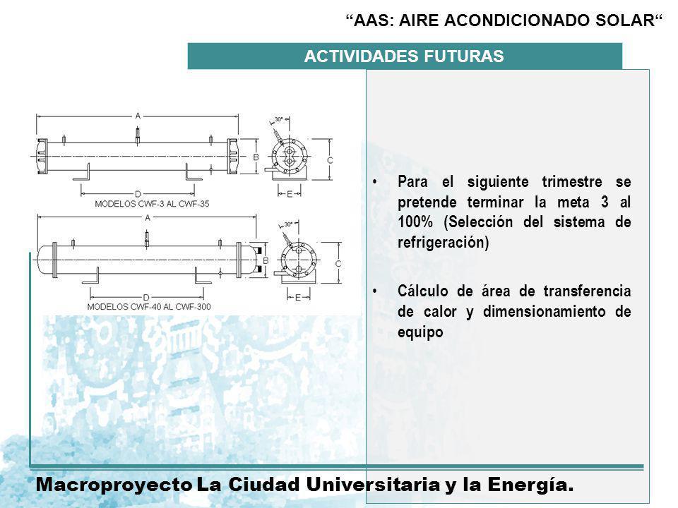 ACTIVIDADES FUTURAS Macroproyecto La Ciudad Universitaria y la Energía.