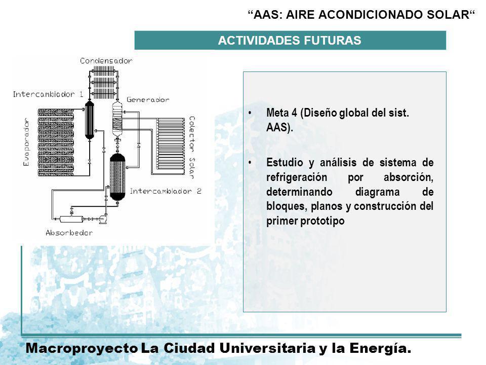 ACTIVIDADES FUTURAS Actividades futuras.Macroproyecto La Ciudad Universitaria y la Energía.