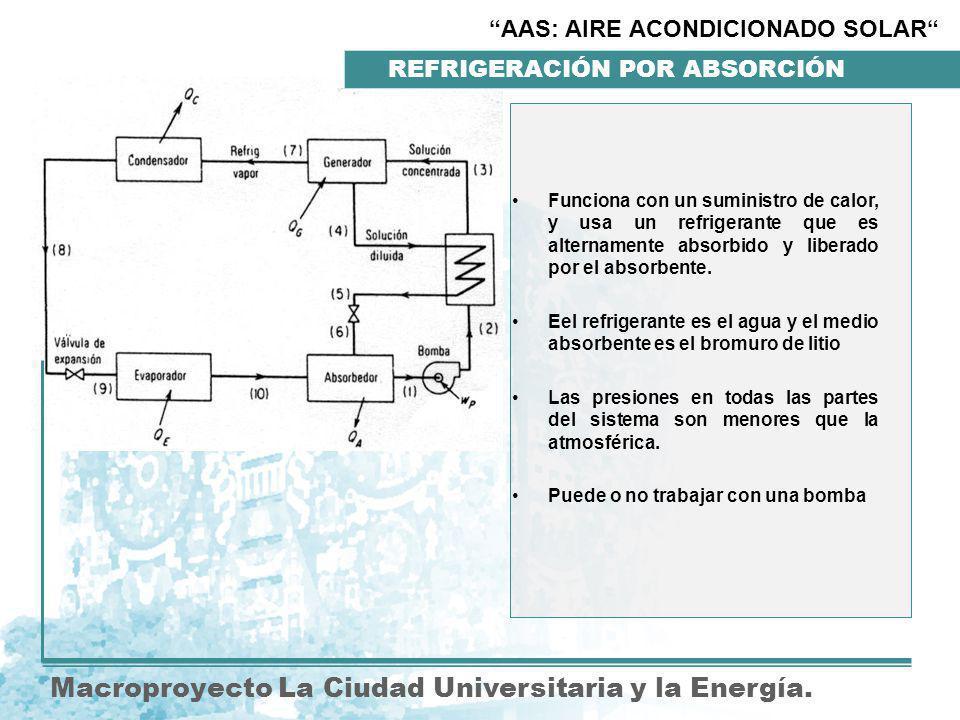 REFRIGERACIÓN POR ABSORCIÓN Macroproyecto La Ciudad Universitaria y la Energía.