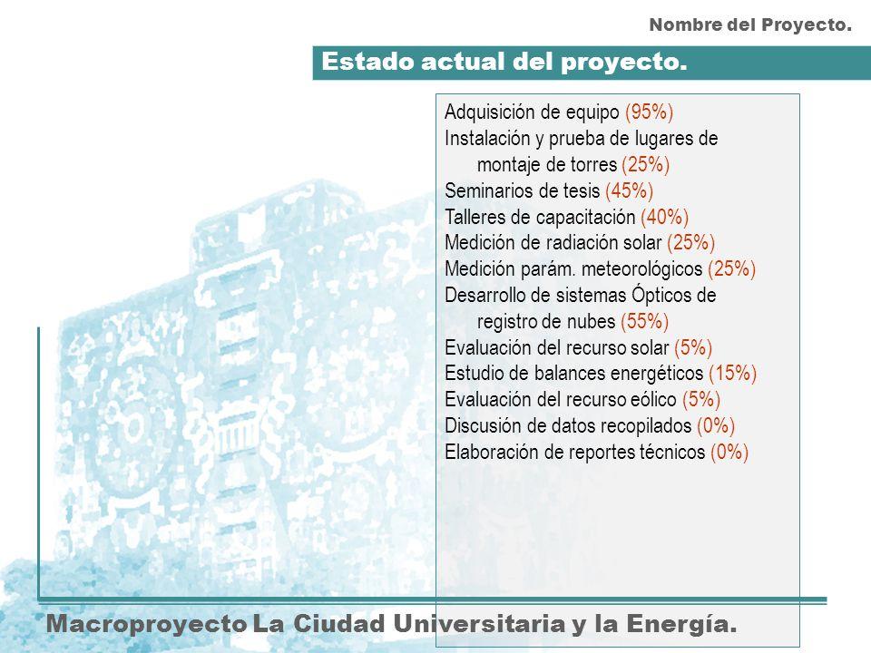 Estado actual del proyecto. Macroproyecto La Ciudad Universitaria y la Energía. Adquisición de equipo (95%) Instalación y prueba de lugares de montaje
