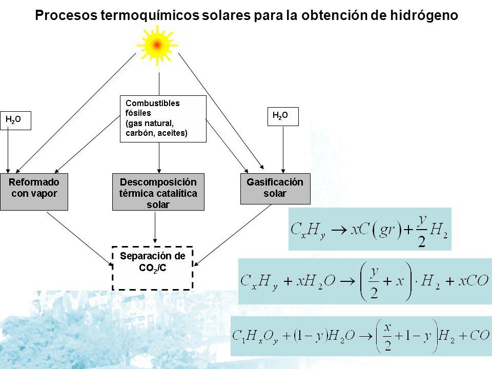 Esquema del reactor catalítico Salida de productos Absorbedor catalítico Radiación solar concentrada ventana Entrada de reactantes
