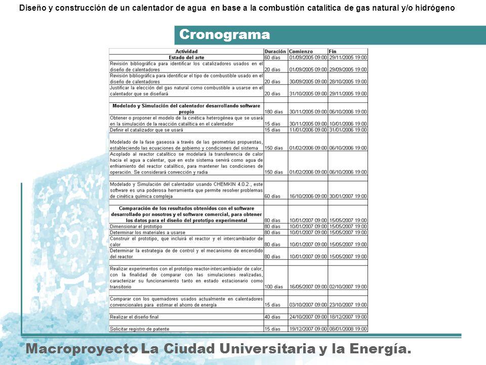 Cronograma Macroproyecto La Ciudad Universitaria y la Energía. Diseño y construcción de un calentador de agua en base a la combustión catalítica de ga