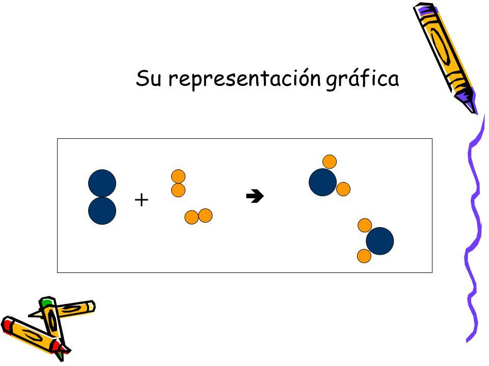 + Su representación gráfica