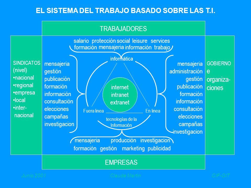 CIF-OITJunio 2001Claude Martin EL SISTEMA DEL TRABAJO BASADO SOBRE LAS T.I.