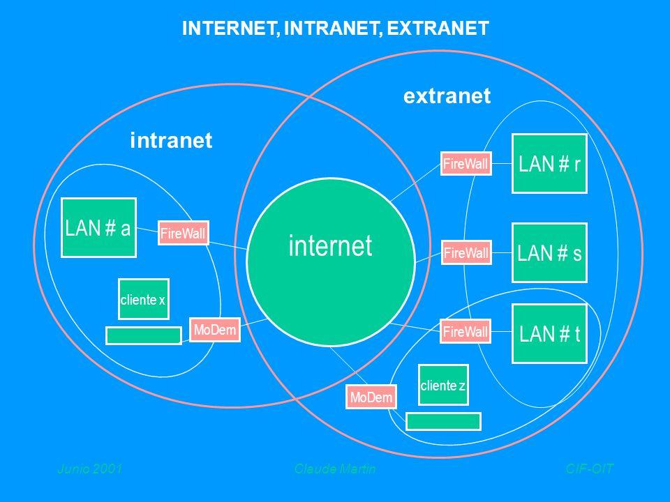 CIF-OITJunio 2001Claude Martin LA CONVERGENCIA MULTIMEDIOS Internet intranet extranet tecnologías de la Información medios fuera linea prensa, discos, cassete proceso informático medios en linea telecom, R & TV