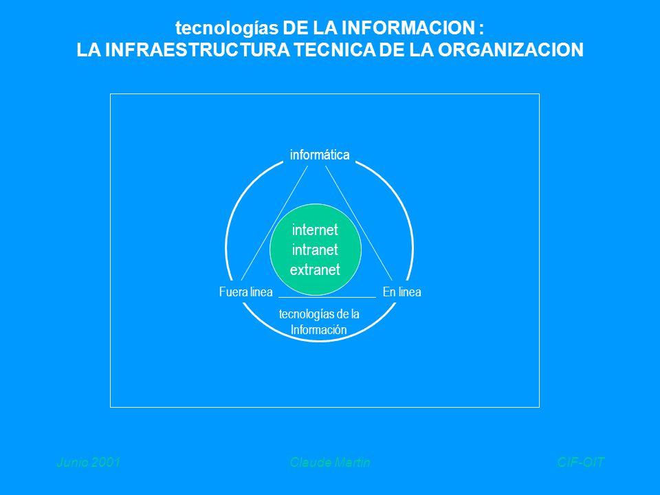 CIF-OITJunio 2001Claude Martin tecnologías DE LA INFORMACION : LA INFRAESTRUCTURA TECNICA DE LA ORGANIZACION informática Fuera lineaEn linea internet intranet extranet tecnologías de la Información