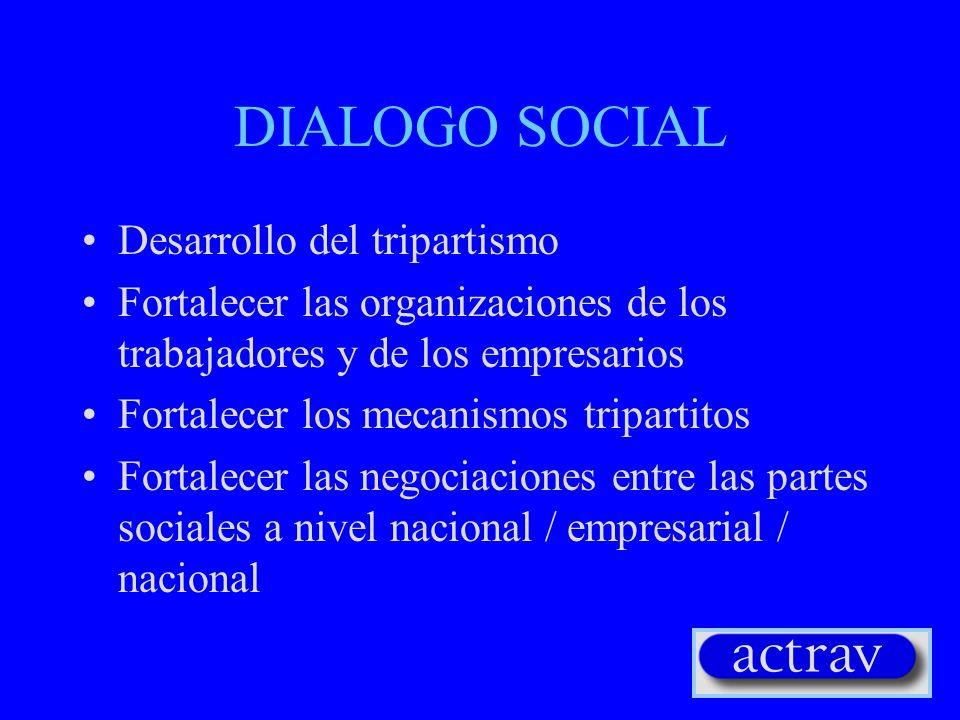 PROTECCION SOCIAL Desarrollo de los sistemas de seguridad social Esquemas de pensión y de retiro Otros beneficios del estado social Redes de seguridad