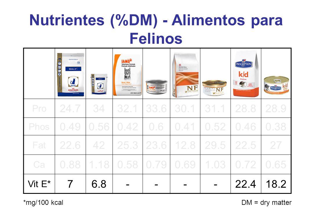 Nutrientes (%DM) - Alimentos para Felinos Pro 24.73432.133.630.131.128.828.9 Phos 0.490.560.420.60.410.520.460.38 Fat 22.64225.323.612.829.522.527 Ca 0.881.180.580.790.691.030.720.65 Vit E* 76.8----22.418.2 *mg/100 kcalDM = dry matter