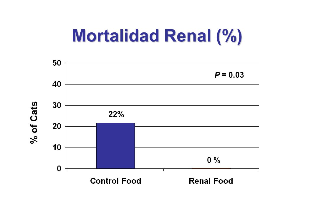 % of Cats P = 0.03 Mortalidad Renal (%) 0 %