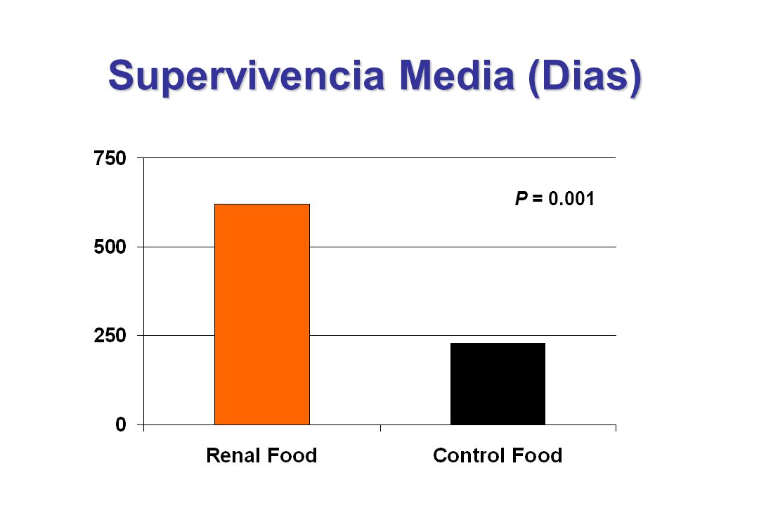 Supervivencia Media (Dias) P = 0.001