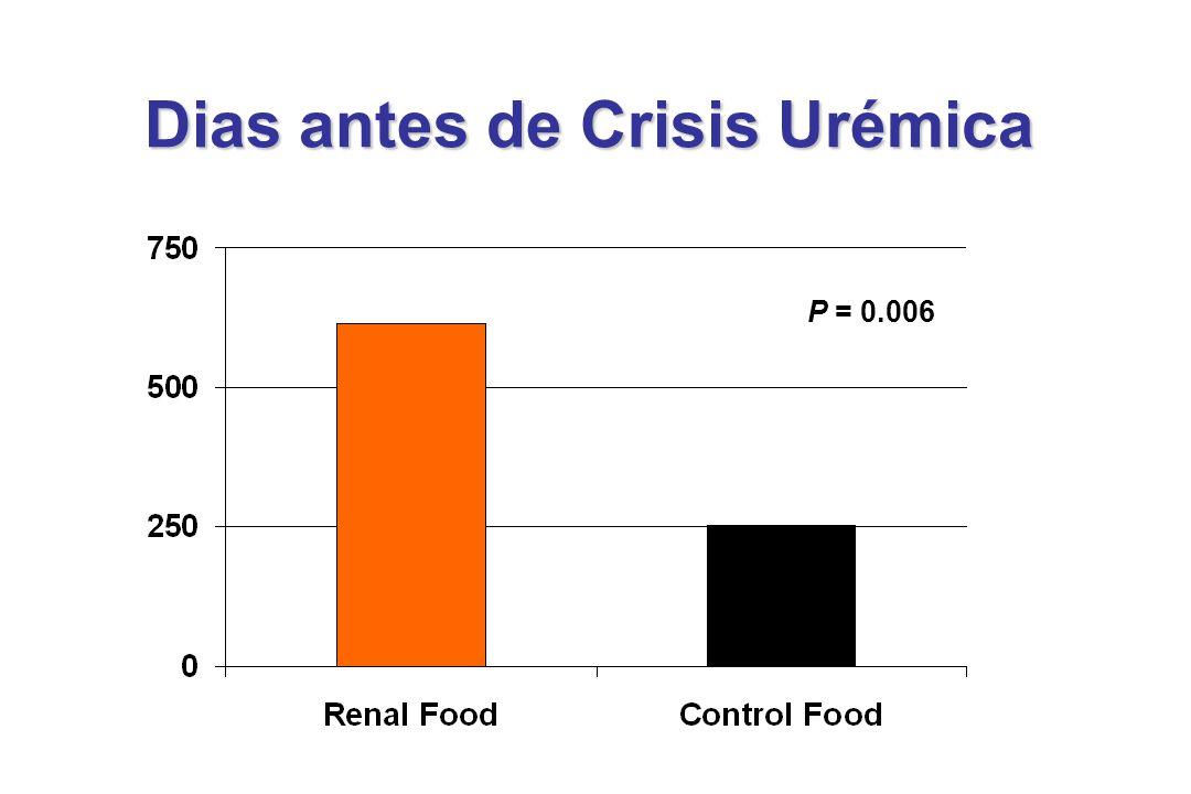 Dias antes de Crisis Urémica P = 0.006