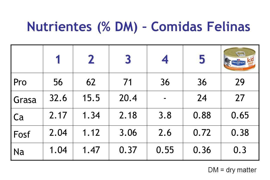 123456 Pro56627136 29 Grasa 32.615.520.4-2427 Ca 2.171.342.183.80.880.65 Fosf 2.041.123.062.60.720.38 Na 1.041.470.370.550.360.3 Nutrientes (% DM) – Comidas Felinas DM = dry matter