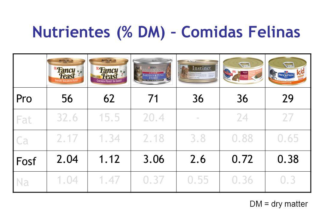 Nutrientes (% DM) – Comidas Felinas 123456 Pro56627136 29 Fat 32.615.520.4-2427 Ca 2.171.342.183.80.880.65 Fosf 2.041.123.062.60.720.38 Na 1.041.470.370.550.360.3 DM = dry matter
