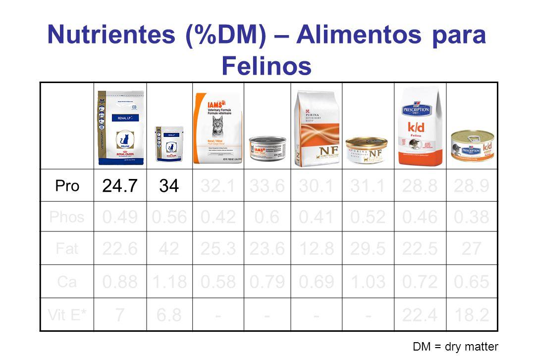 Nutrientes (%DM) – Alimentos para Felinos Pro 24.73432.133.630.131.128.828.9 Phos 0.490.560.420.60.410.520.460.38 Fat 22.64225.323.612.829.522.527 Ca 0.881.180.580.790.691.030.720.65 Vit E* 76.8----22.418.2 DM = dry matter