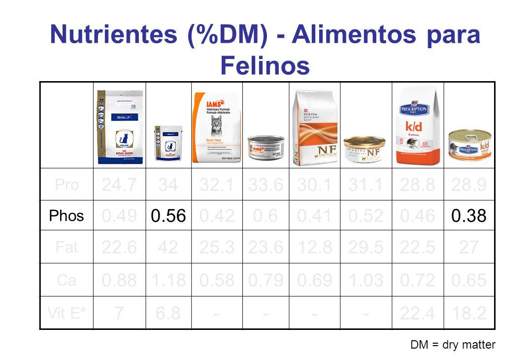 Nutrientes (%DM) - Alimentos para Felinos Pro 24.73432.133.630.131.128.828.9 Phos 0.490.560.420.60.410.520.460.38 Fat 22.64225.323.612.829.522.527 Ca 0.881.180.580.790.691.030.720.65 Vit E* 76.8----22.418.2 DM = dry matter