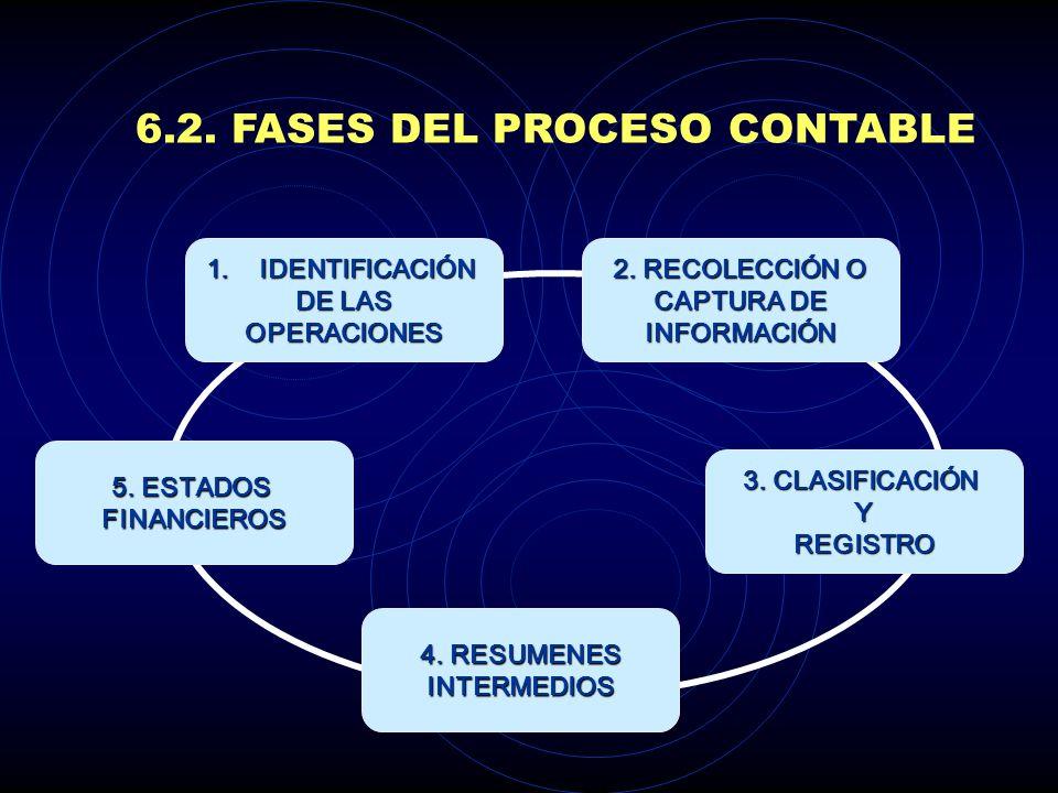 6.2.FASES DEL PROCESO CONTABLE 1.IDENTIFICACIÓN DE LAS OPERACIONES 2.