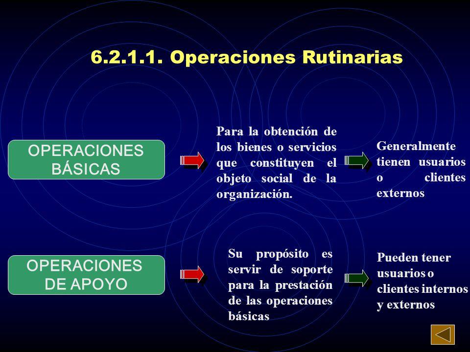 Aquellas que se presentan de manera frecuente y uniforme en desarrollo de las actividades de la organización OPERACIONESRUTINARIAS Deben ser planifica