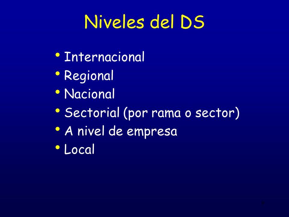 9 Niveles del DS Internacional Regional Nacional Sectorial (por rama o sector) A nivel de empresa Local