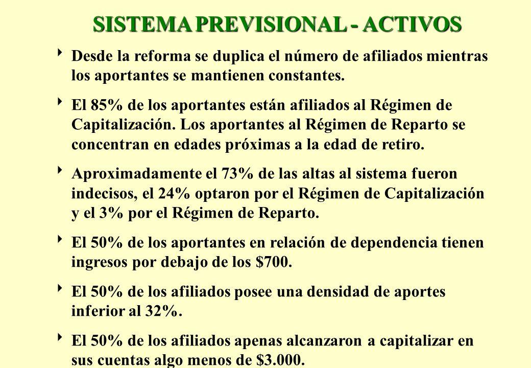 SISTEMA PREVISIONAL - ACTIVOS Desde la reforma se duplica el número de afiliados mientras los aportantes se mantienen constantes. El 85% de los aporta