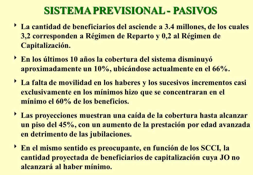 La cantidad de beneficiarios del asciende a 3.4 millones, de los cuales 3,2 corresponden a Régimen de Reparto y 0,2 al Régimen de Capitalización.