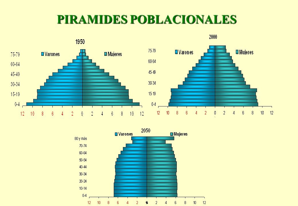 EVOLUCION DE LA POBLACION POR GRUPOS DE EDADES