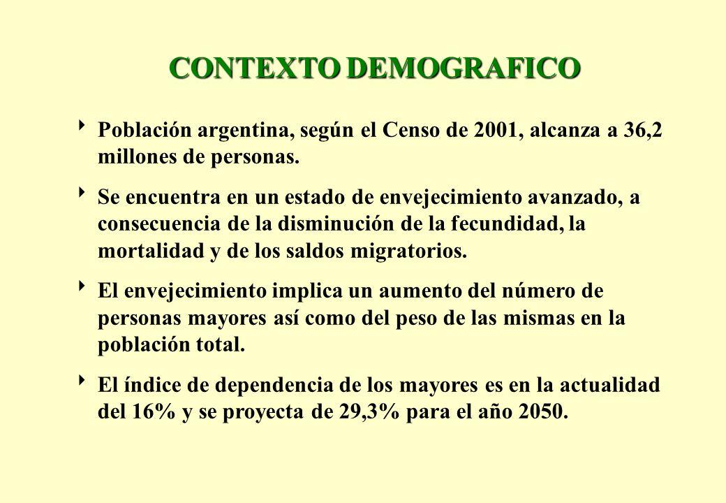 CONTEXTO DEMOGRAFICO Población argentina, según el Censo de 2001, alcanza a 36,2 millones de personas. Se encuentra en un estado de envejecimiento ava