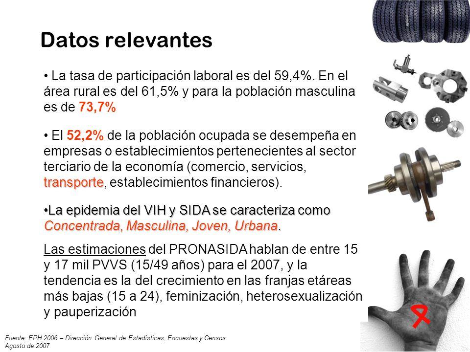 Datos relevantes La tasa de participación laboral es del 59,4%. En el área rural es del 61,5% y para la población masculina es de 73,7% transporte El