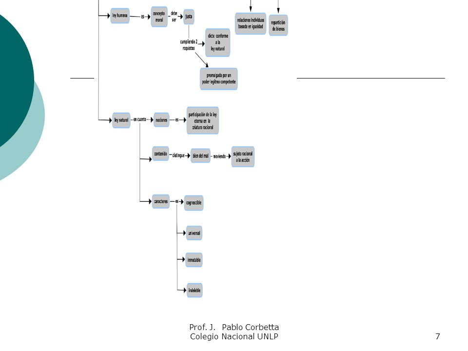 8 Georg Wilhelm Friedrich Hegel 1770- 1831 Hegel introdujo un sistema para entender la historia de la filosofía y el mundo mismo, llamado a menudo dialéctica: una progresión en la que cada movimiento sucesivo surge como solución de las contradicciones inherentes al movimiento anterior.