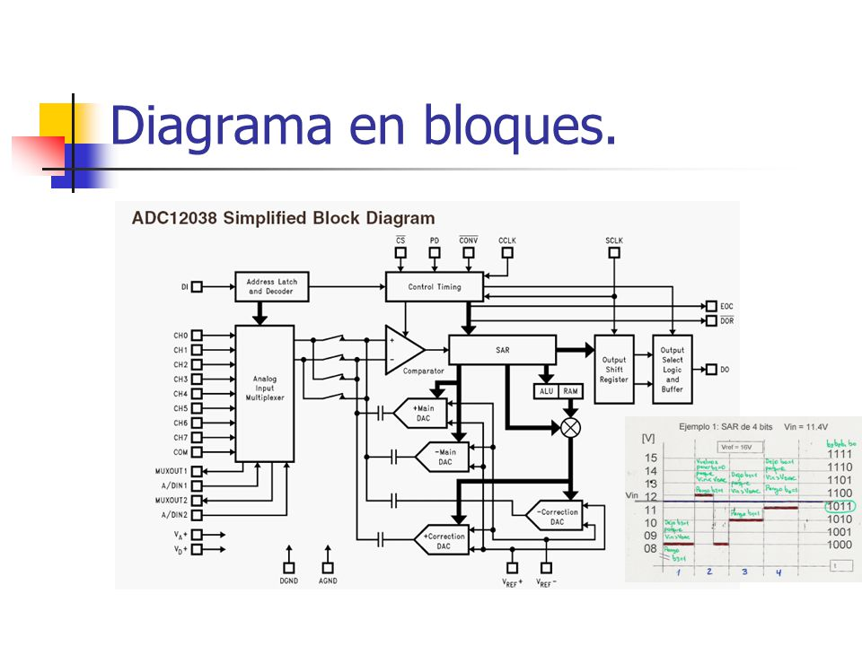 Diagrama en bloques.