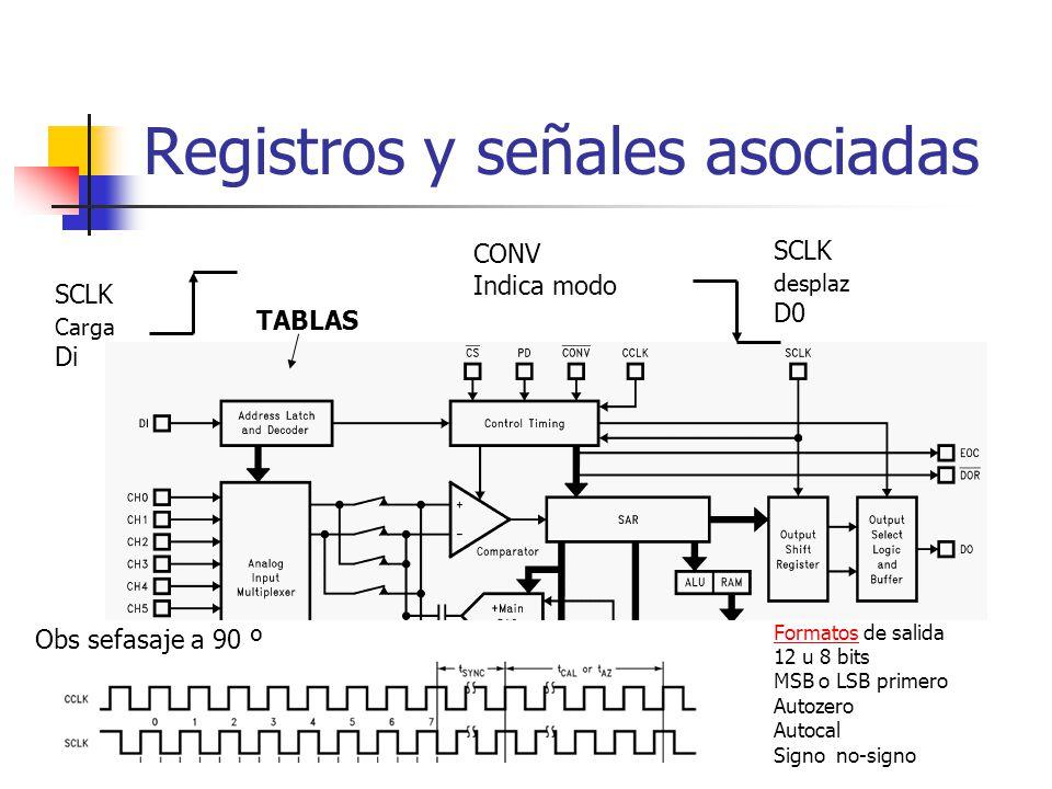 Registros y señales asociadas TABLAS SCLK Carga Di SCLK desplaz D0 FormatosFormatos de salida 12 u 8 bits MSB o LSB primero Autozero Autocal Signo no-