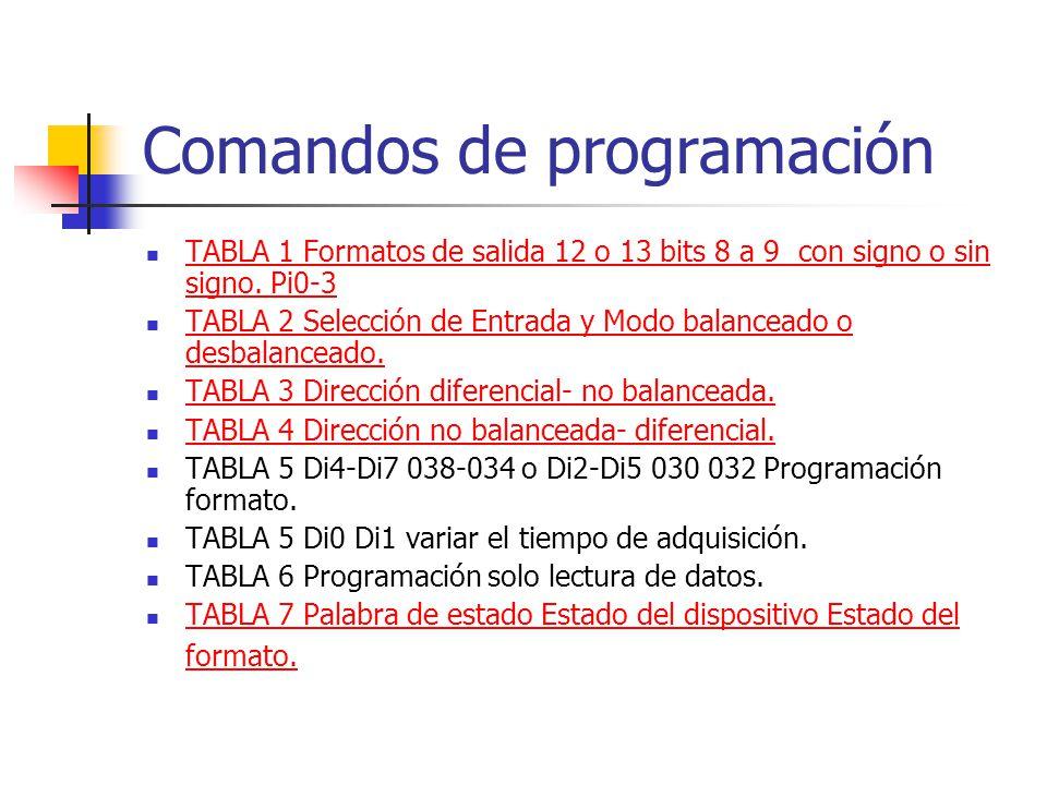 Comandos de programación TABLA 1 Formatos de salida 12 o 13 bits 8 a 9 con signo o sin signo. Pi0-3 TABLA 1 Formatos de salida 12 o 13 bits 8 a 9 con