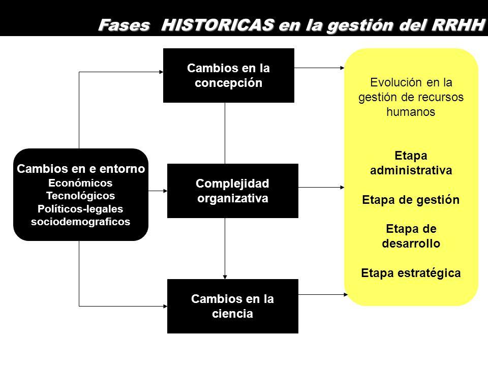 Cambios en e entorno Económicos Tecnológicos Políticos-legales sociodemograficos Cambios en la concepción Complejidad organizativa Cambios en la ciencia Evolución en la gestión de recursos humanos Etapa administrativa Etapa de gestión Etapa de desarrollo Etapa estratégica Fases HISTORICAS en la gestión del RRHH
